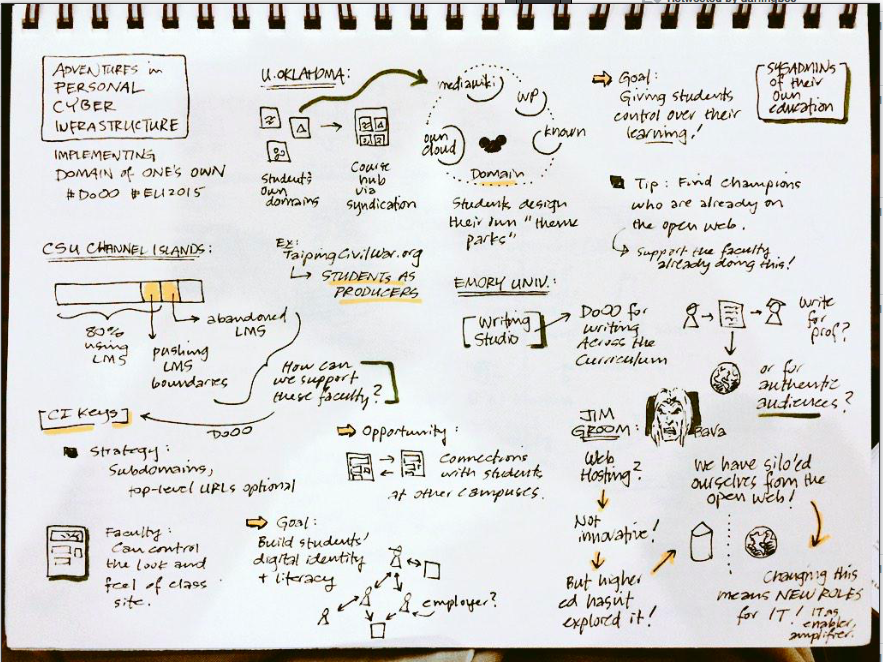 A sketchpad containing notes and doodles related to the conference session referred to in Derek Bruff's tweet.
